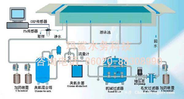 1游泳池系统配置流程图1  标签:泳池循环水处理,水上乐园水处理